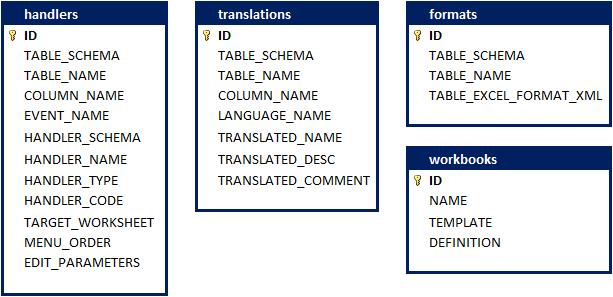 Change Tracking Framework Configuration Tables