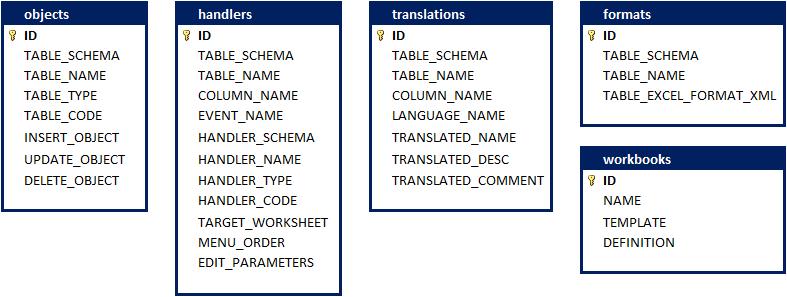 Database Help Framework Configuration Tables