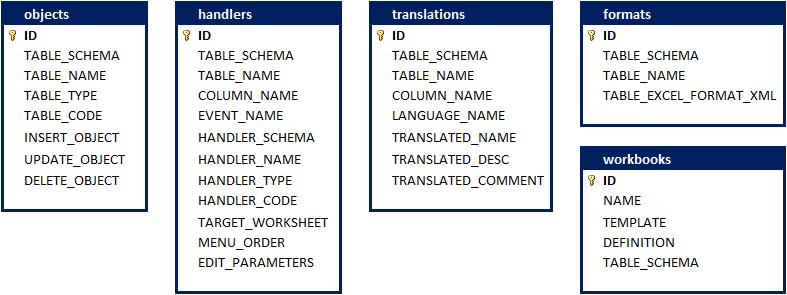 SaveToDB Framework Tables