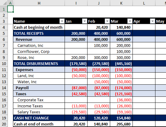 Example of Formatted Report